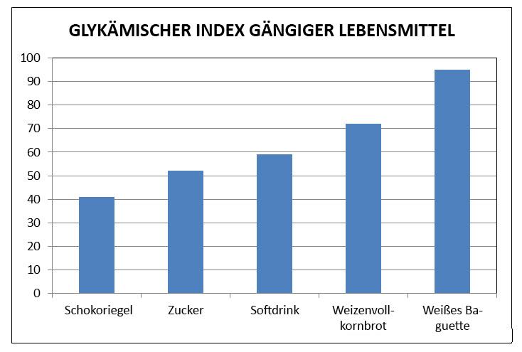 Glykämischer Index von Lebensmitteln